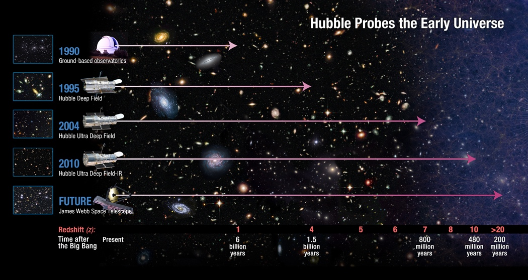 First Galaxies - The Early Universe